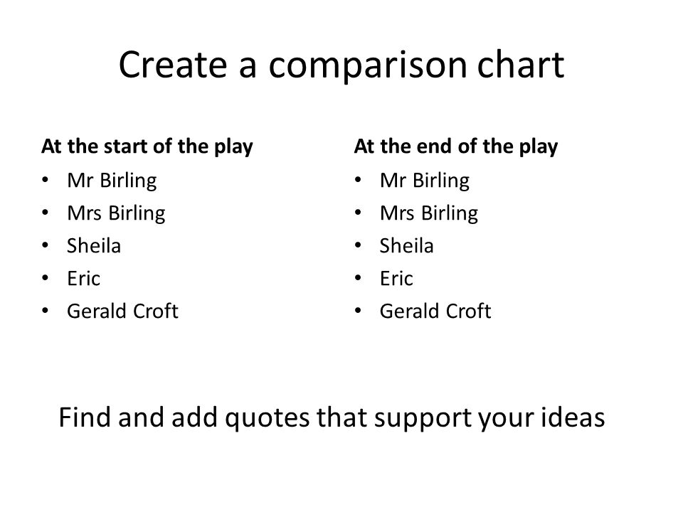 a comparison between the characters of sheila and mr birling What mr birling and the inspector say and do  in act 2 of an inspector calls, sheila says to  write about the differences between sheila and sybil birling in .