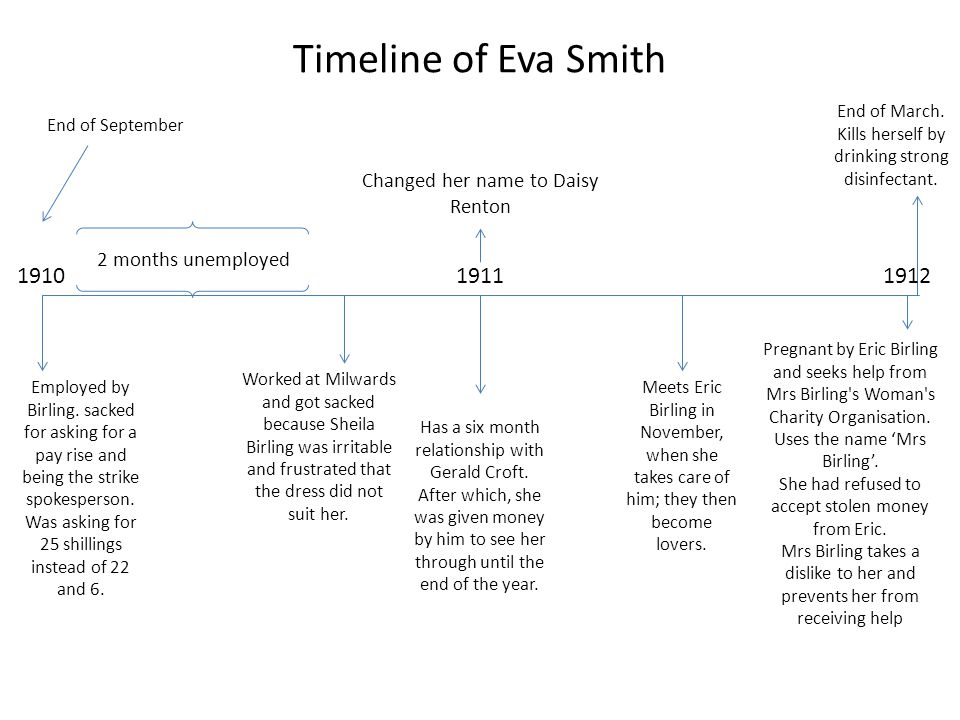 Timeline of Eva Smith 1910 1911 1912 Changed her name to Daisy Renton