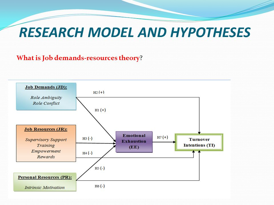 RESEARCH MODEL AND HYPOTHESES