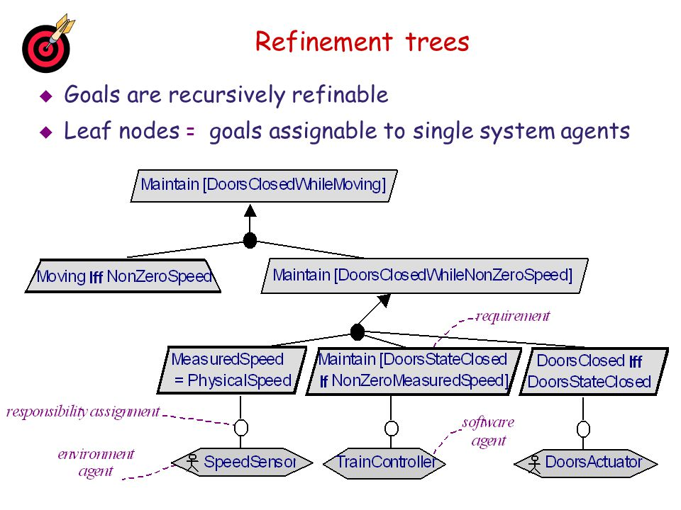Refinement trees Goals are recursively refinable