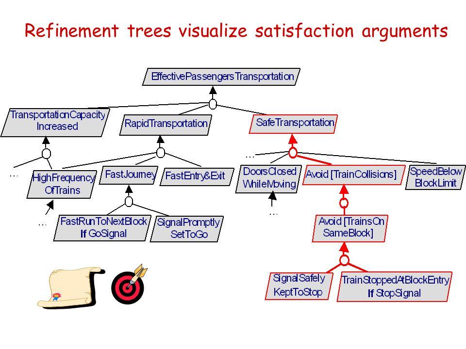 Refinement trees visualize satisfaction arguments