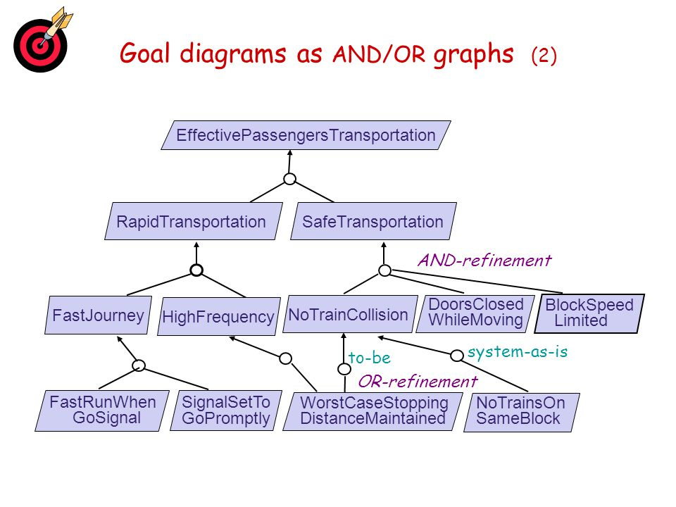 Goal diagrams as AND/OR graphs (2)