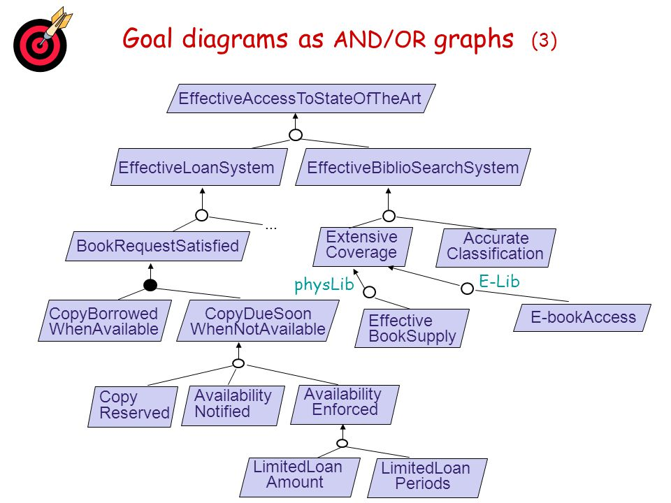 Goal diagrams as AND/OR graphs (3)