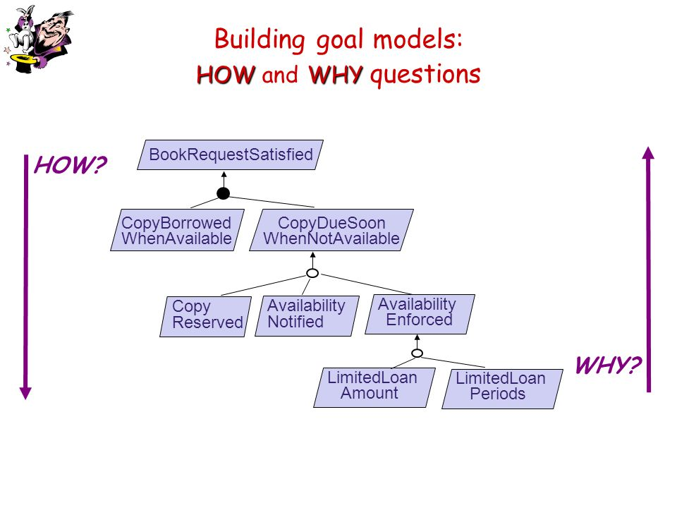 Building goal models: HOW and WHY questions