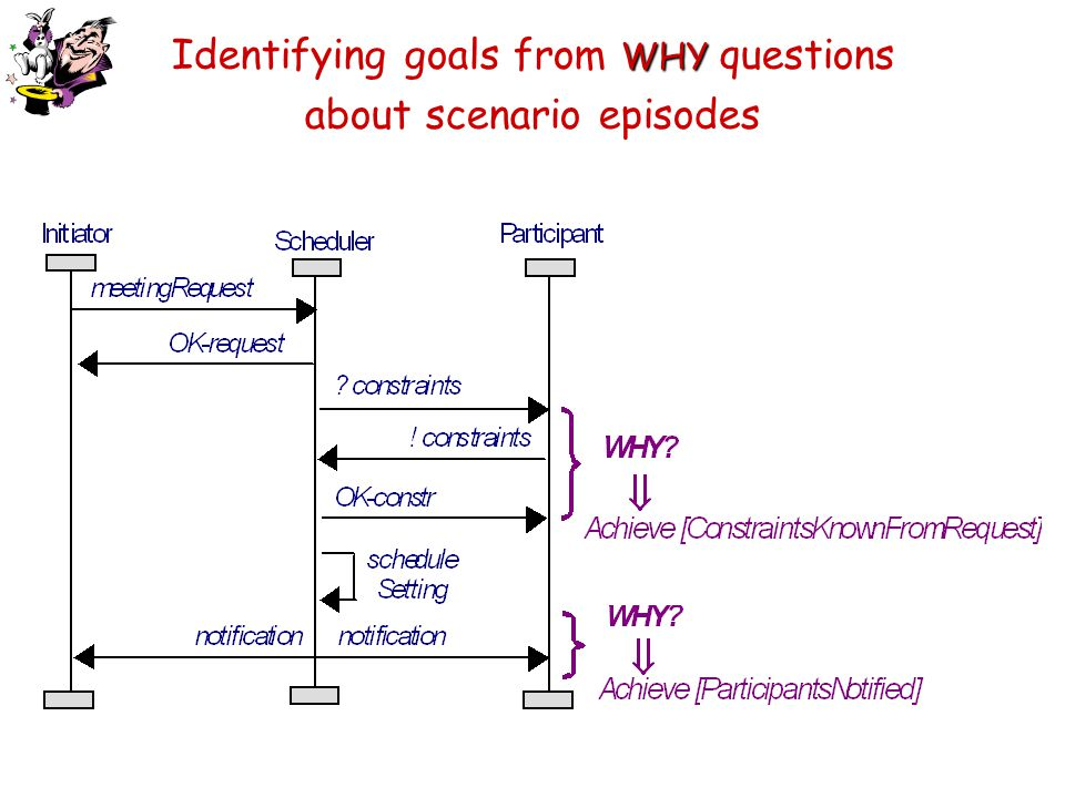 Identifying goals from WHY questions about scenario episodes