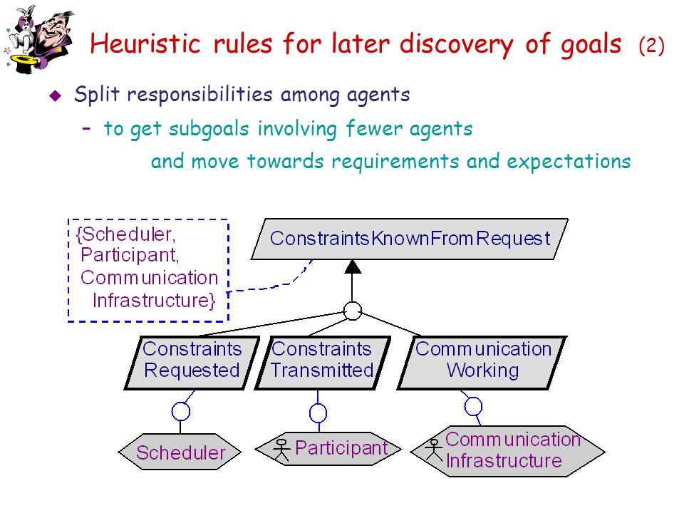 Heuristic rules for later discovery of goals (2)