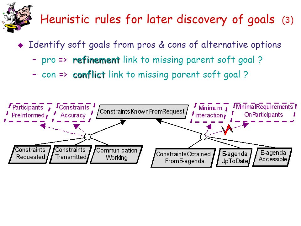 Heuristic rules for later discovery of goals (3)