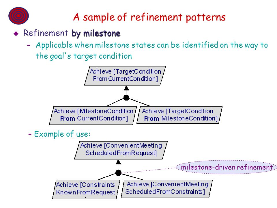A sample of refinement patterns
