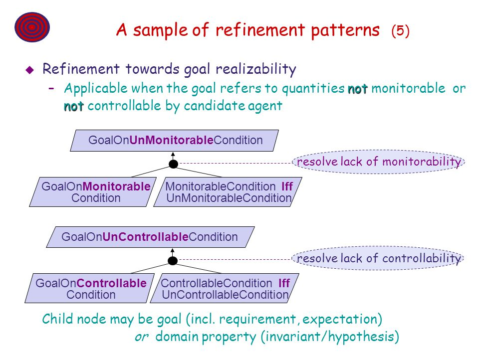 A sample of refinement patterns (5)