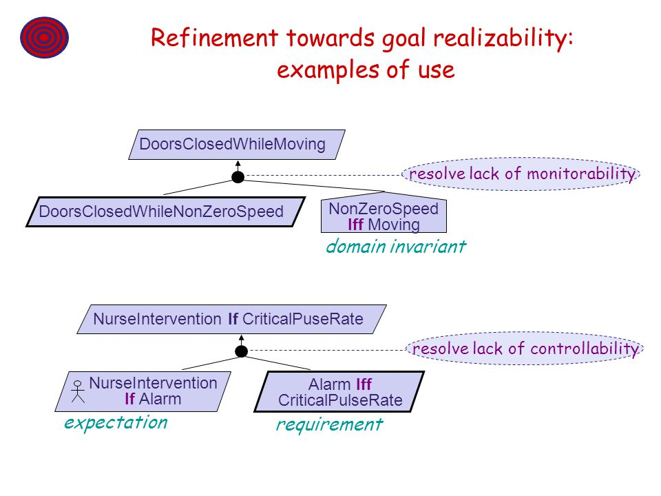 Refinement towards goal realizability: examples of use