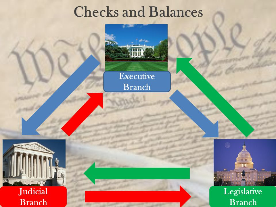 Checks and Balances Executive Branch Judicial Branch Legislative