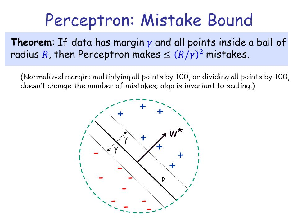 Perceptron: Mistake Bound