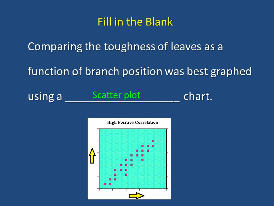 Fill in the Blank Comparing the toughness of leaves as a function of branch position was best graphed using a ___________________ chart.