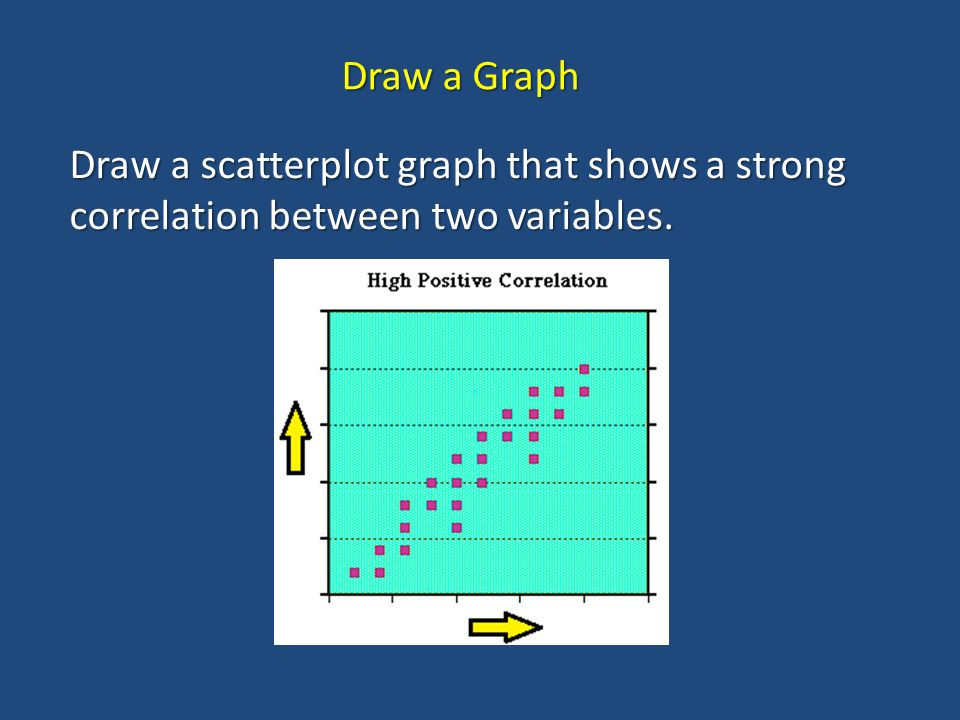 Draw a Graph Draw a scatterplot graph that shows a strong correlation between two variables.