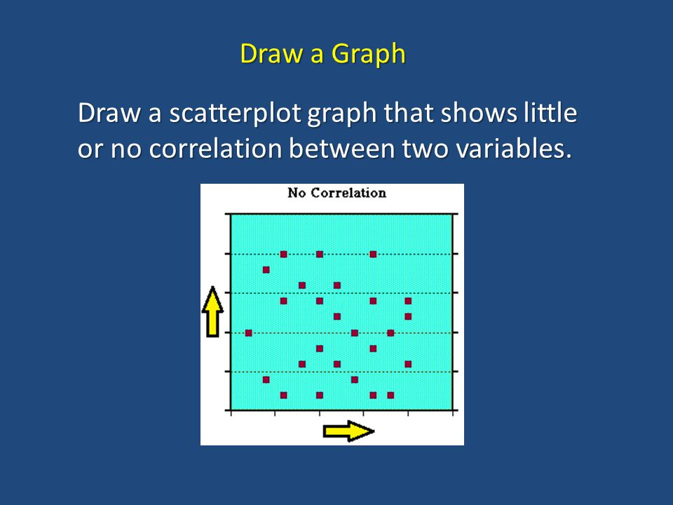Draw a Graph Draw a scatterplot graph that shows little or no correlation between two variables.
