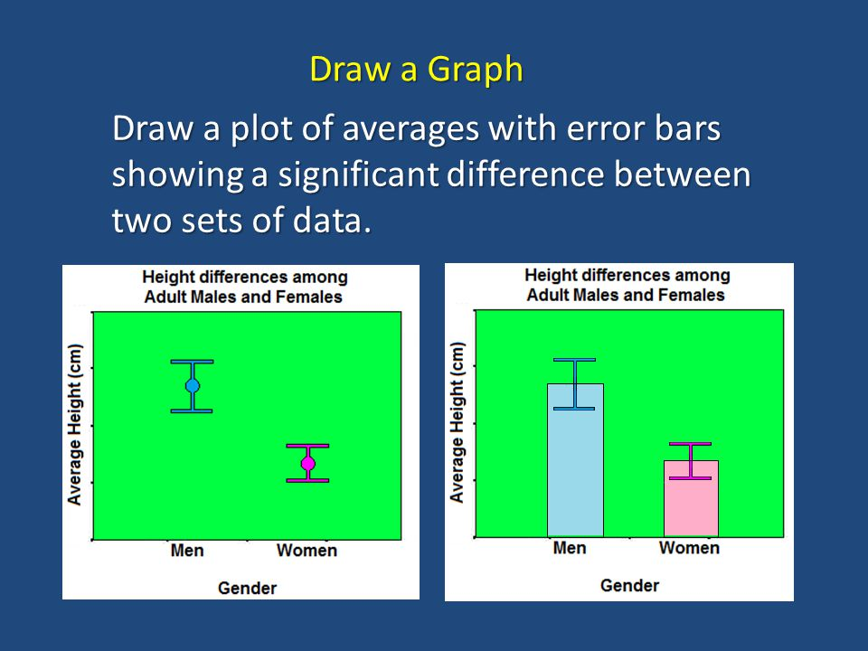 Draw a Graph Draw a plot of averages with error bars showing a significant difference between two sets of data.