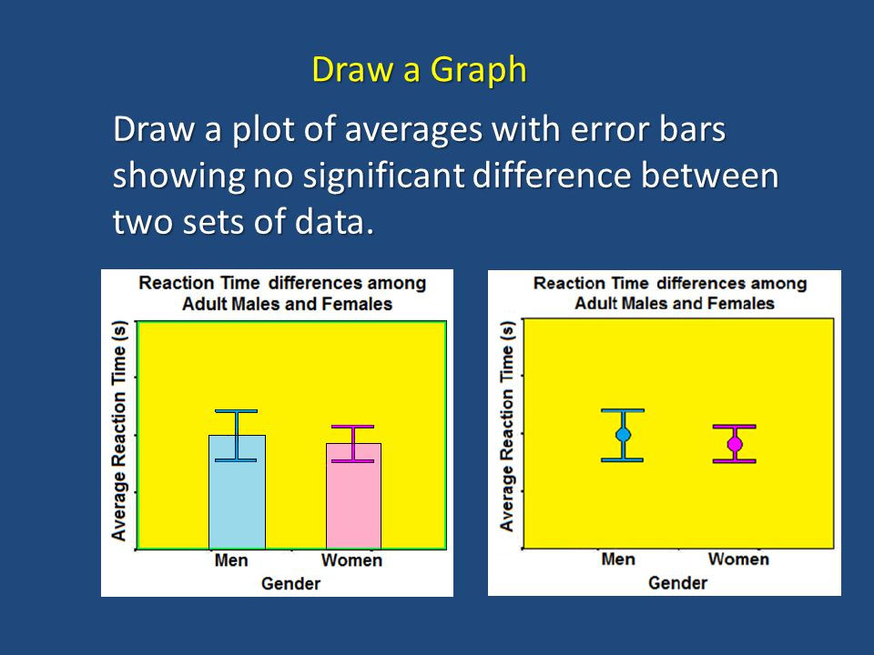 Draw a Graph Draw a plot of averages with error bars showing no significant difference between two sets of data.