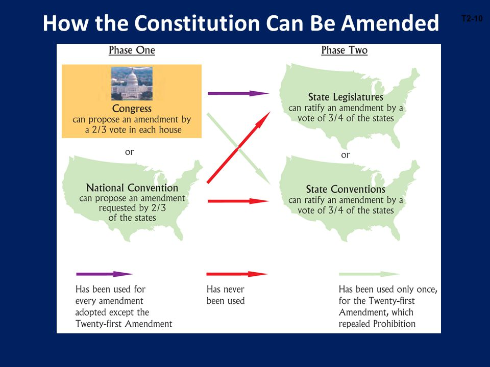 How the Constitution Can Be Amended