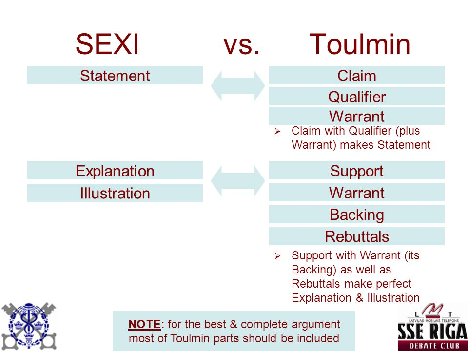 SEXI vs. Toulmin Statement Claim Qualifier Warrant Explanation Support