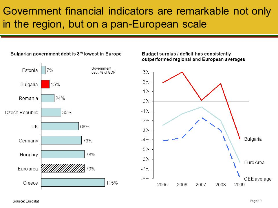 % Government financial indicators are remarkable not only in the region, but on a pan-European scale.