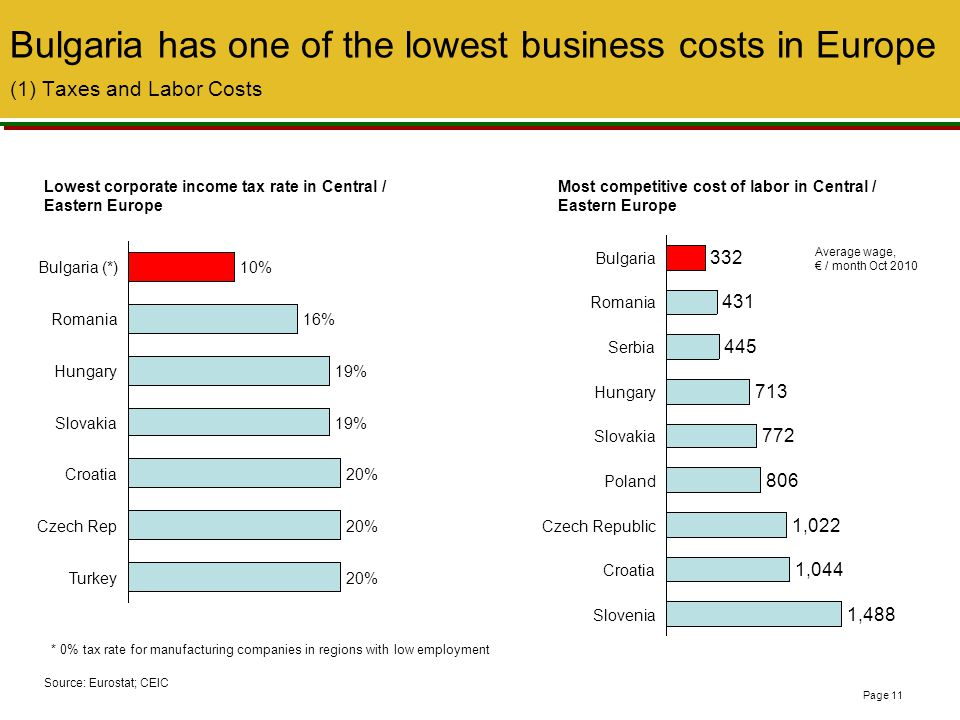 , Bulgaria has one of the lowest business costs in Europe (1) Taxes and Labor Costs. Lowest corporate income tax rate in Central / Eastern Europe.