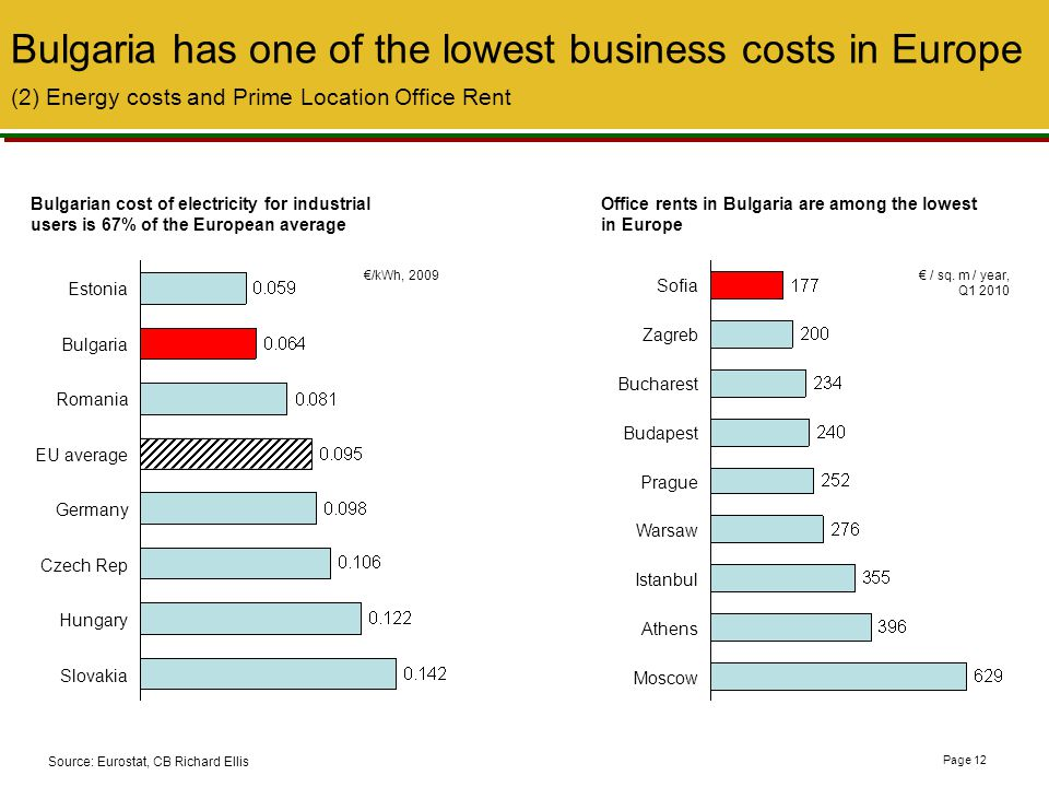 629 Bulgaria has one of the lowest business costs in Europe (2) Energy costs and Prime Location Office Rent.