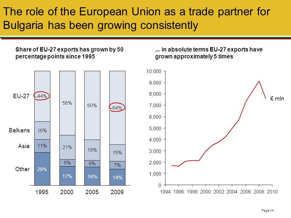 The role of the European Union as a trade partner for Bulgaria has been growing consistently