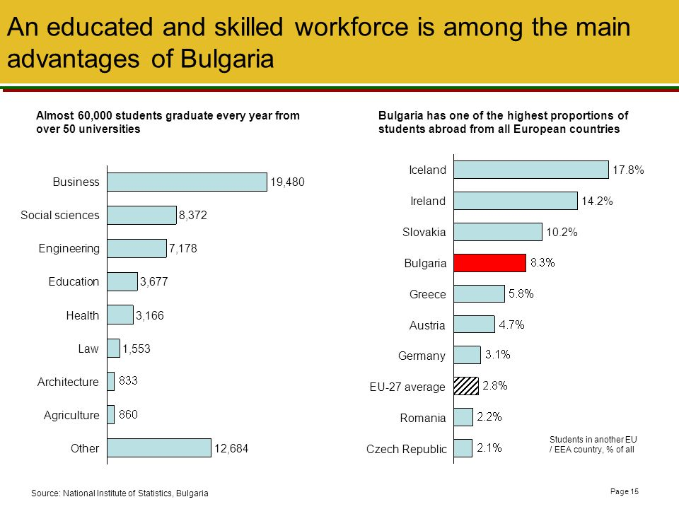 An educated and skilled workforce is among the main advantages of Bulgaria