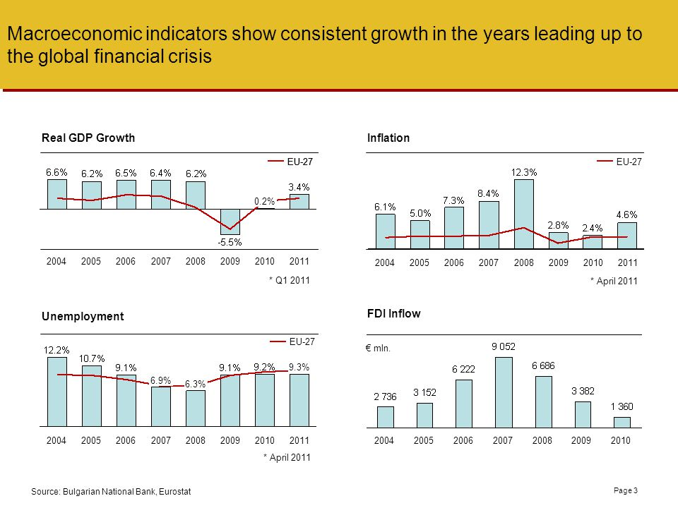 Macroeconomic indicators show consistent growth in the years leading up to the global financial crisis