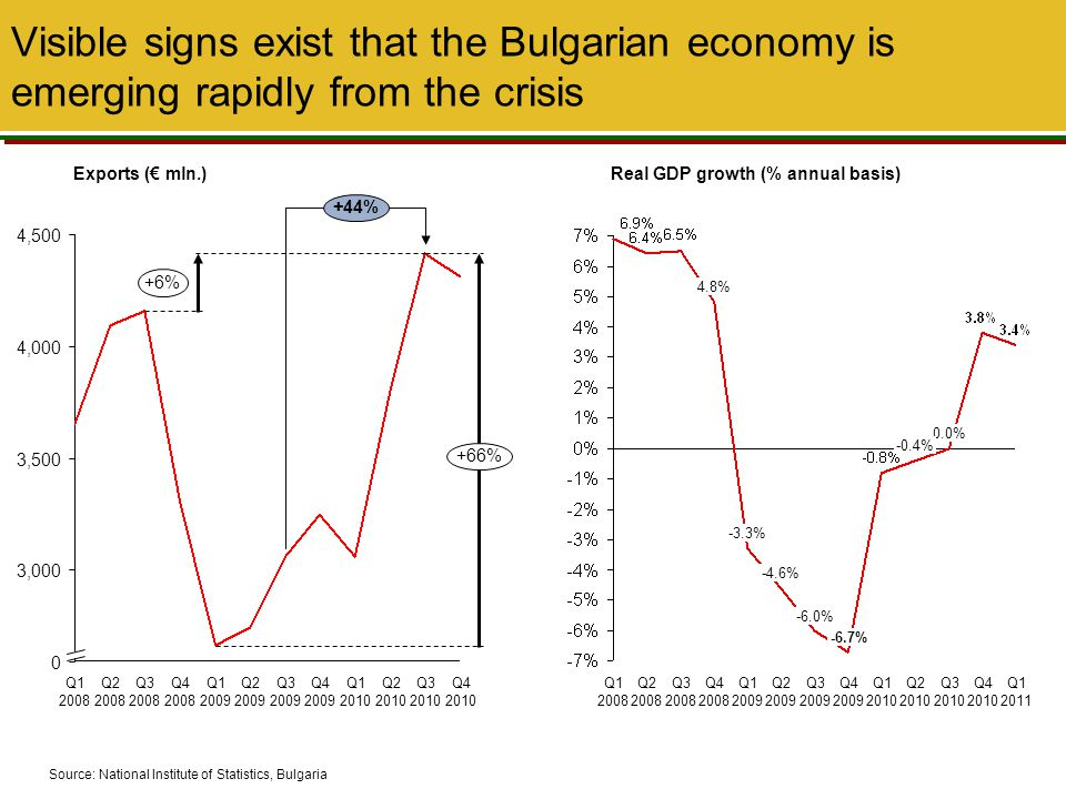 Visible signs exist that the Bulgarian economy is emerging rapidly from the crisis