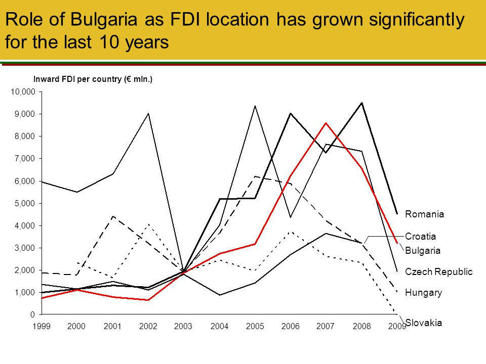 Role of Bulgaria as FDI location has grown significantly for the last 10 years