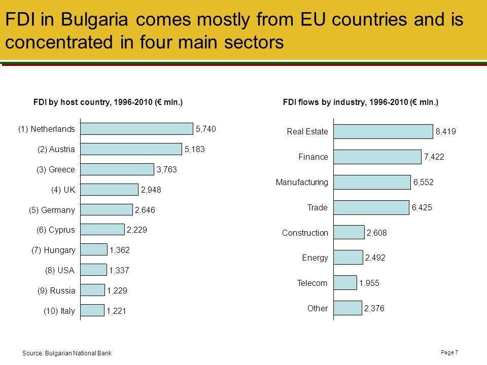 6 FDI in Bulgaria comes mostly from EU countries and is concentrated in four main sectors. FDI by host country, 1996-2010 (€ mln.)