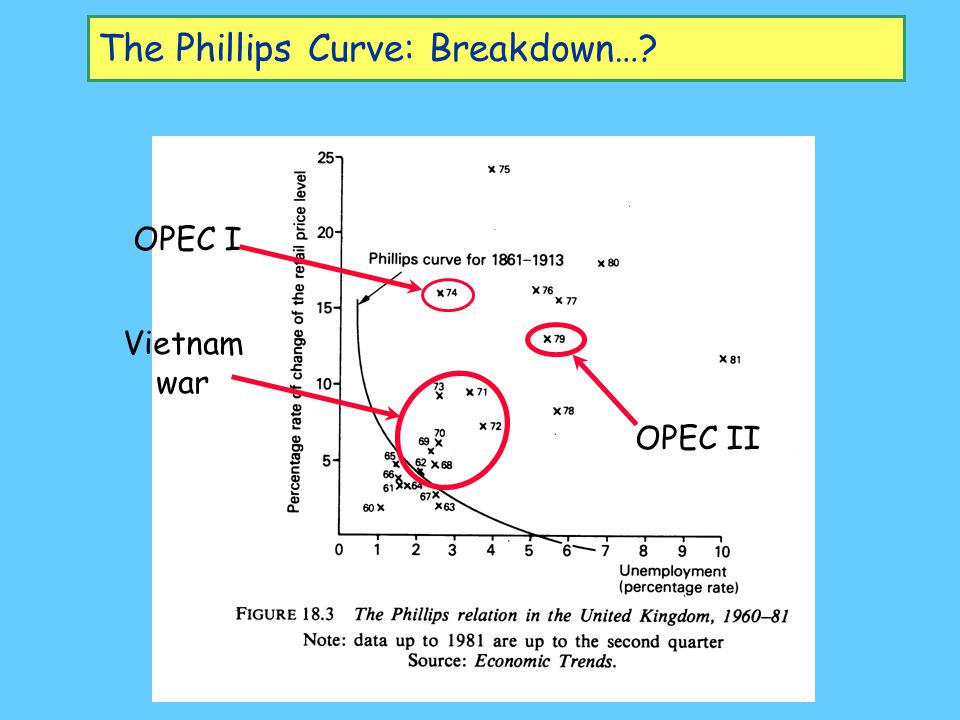 The Phillips Curve: Breakdown…