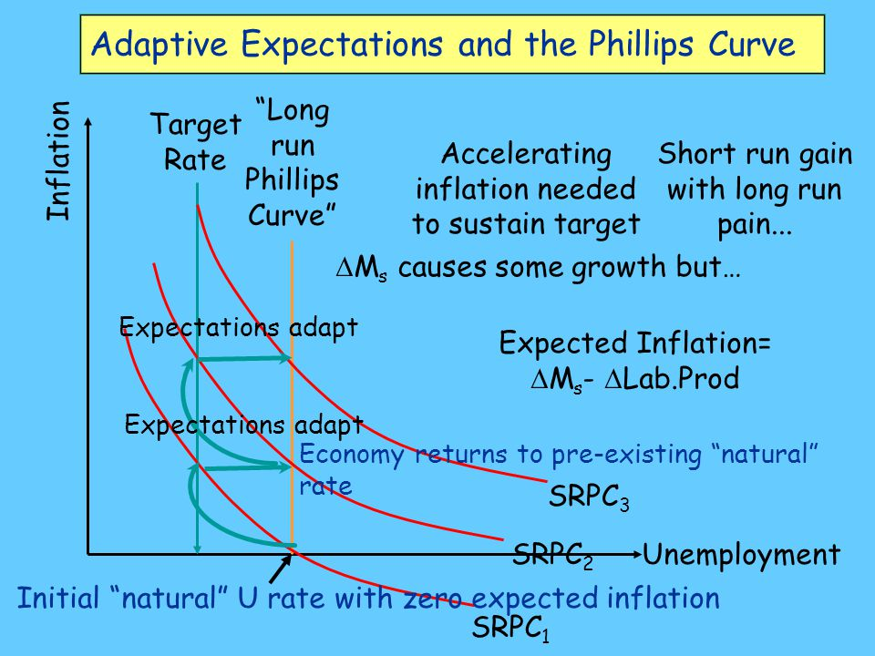 Adaptive Expectations and the Phillips Curve