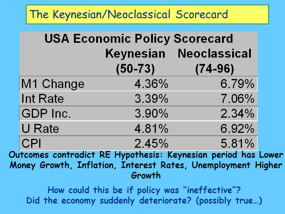The Keynesian/Neoclassical Scorecard