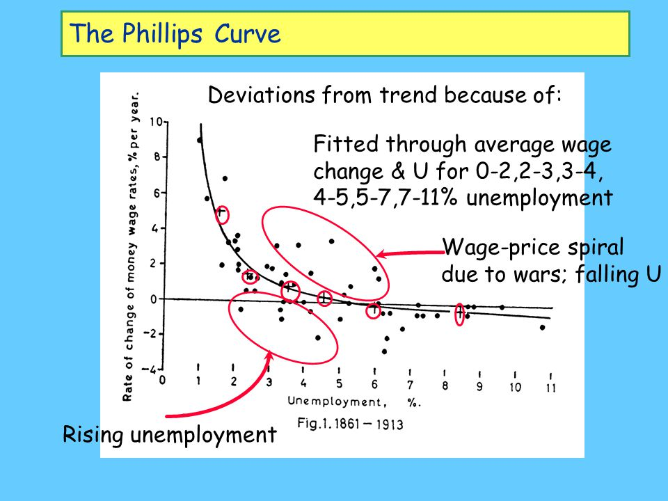 The Phillips Curve Deviations from trend because of: