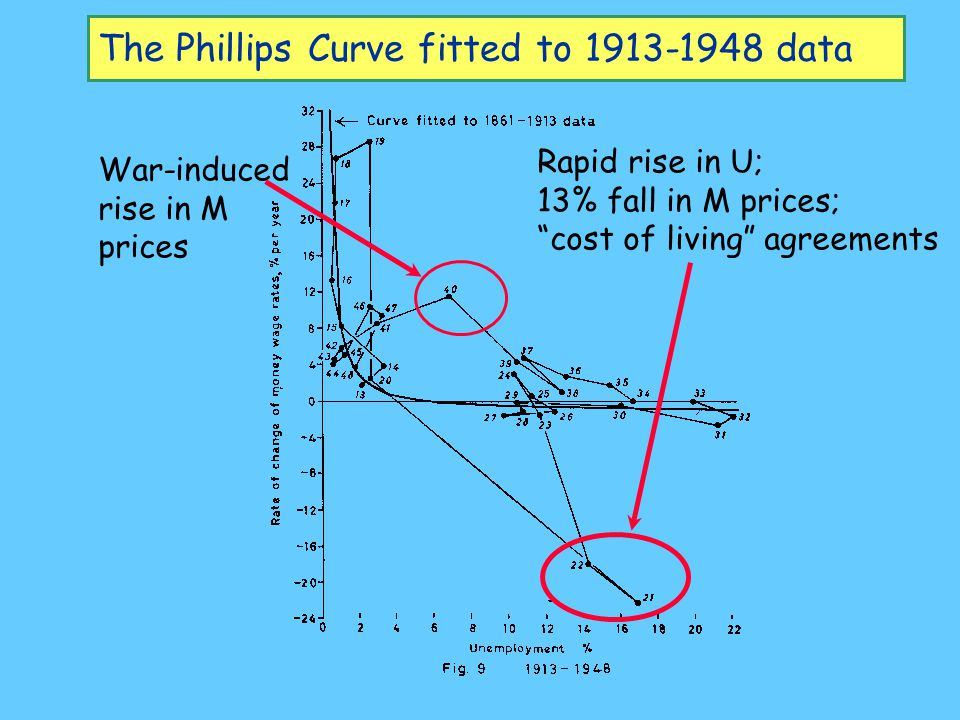 The Phillips Curve fitted to 1913-1948 data