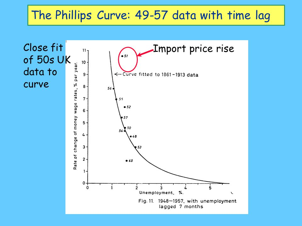 The Phillips Curve: 49-57 data with time lag
