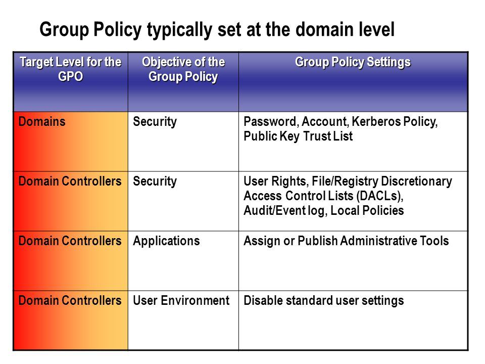 Group Policy typically set at the domain level