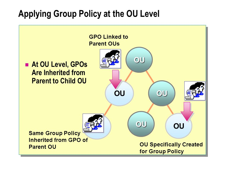 Applying Group Policy at the OU Level