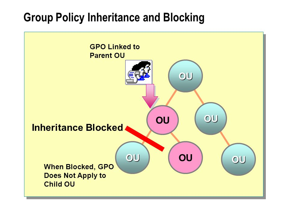 Group Policy Inheritance and Blocking