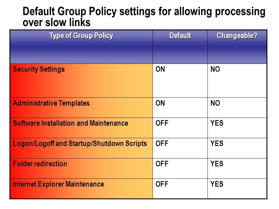 Default Group Policy settings for allowing processing over slow links