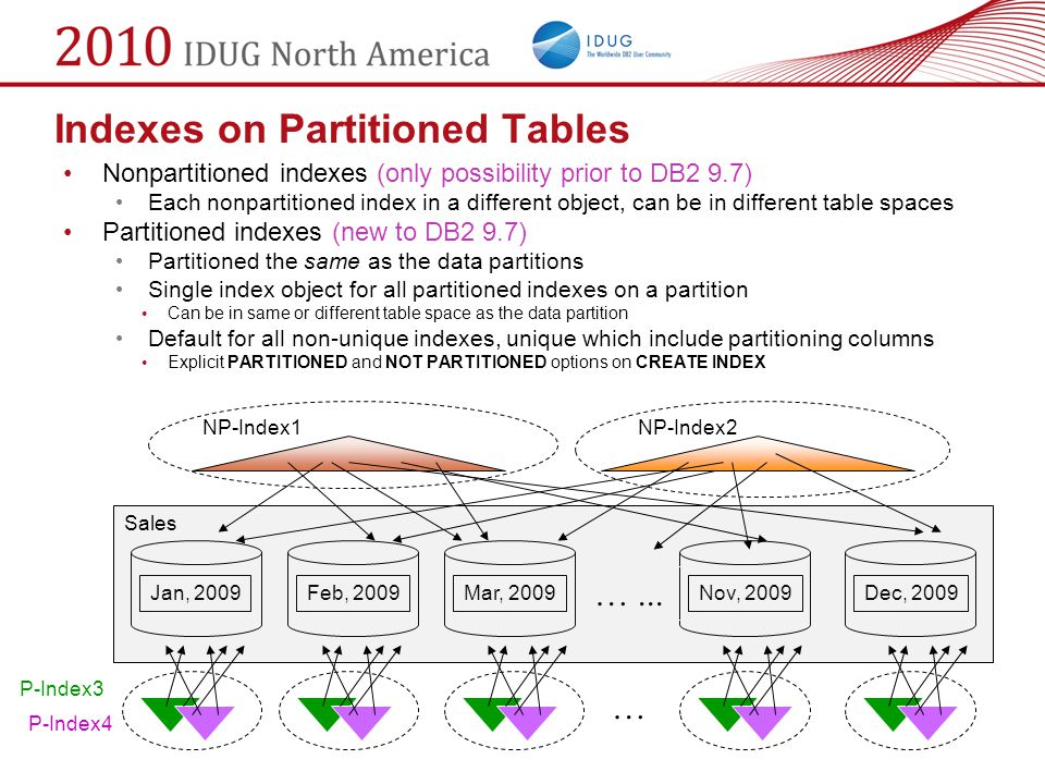 Indexes on Partitioned Tables