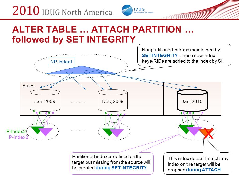 ALTER TABLE … ATTACH PARTITION … followed by SET INTEGRITY