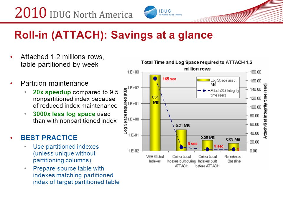 Roll-in (ATTACH): Savings at a glance