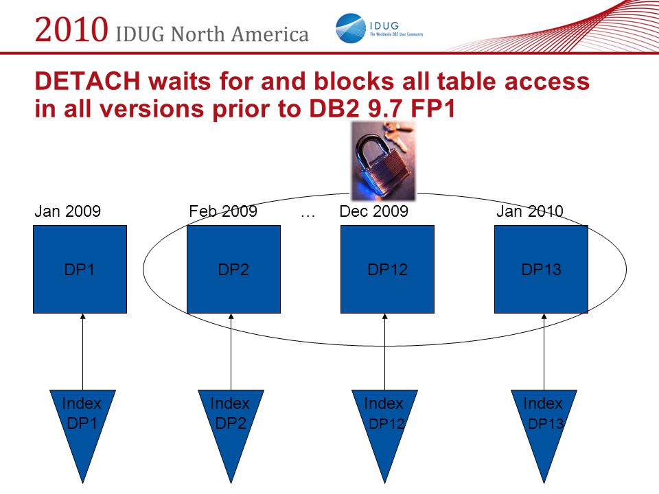 DETACH waits for and blocks all table access in all versions prior to DB2 9.7 FP1
