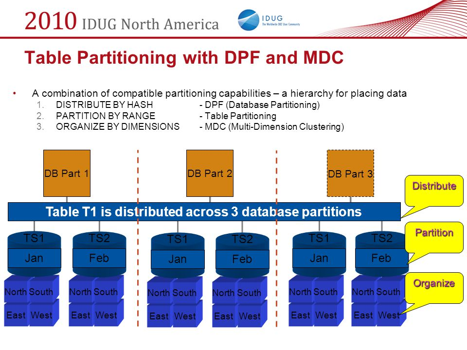 Table Partitioning with DPF and MDC