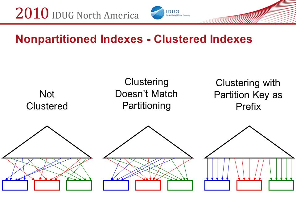 Nonpartitioned Indexes - Clustered Indexes