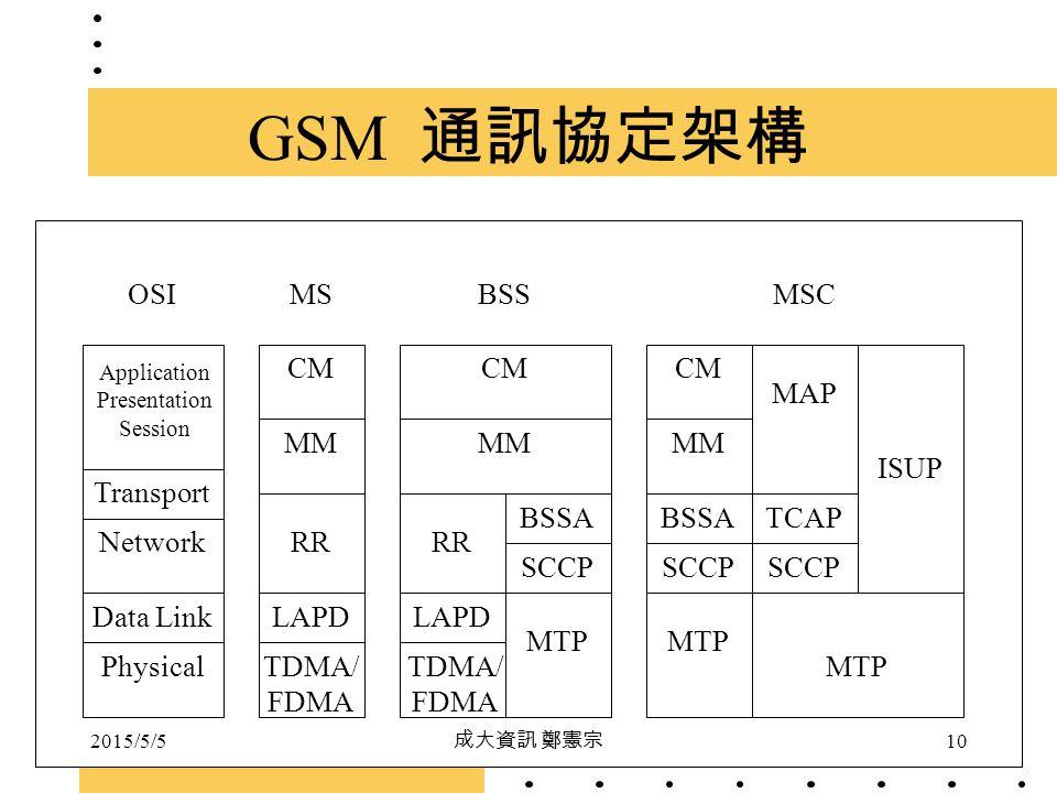 GSM 通訊協定架構 OSI MS BSS MSC CM CM CM MAP MM MM MM ISUP Transport BSSAP
