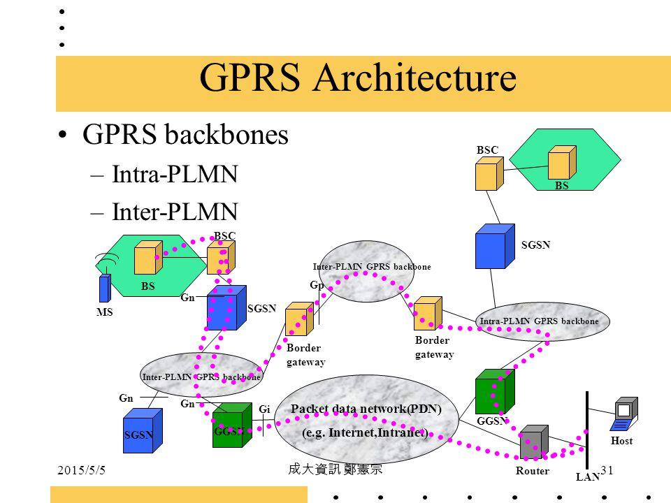 GPRS Architecture GPRS backbones Intra-PLMN Inter-PLMN